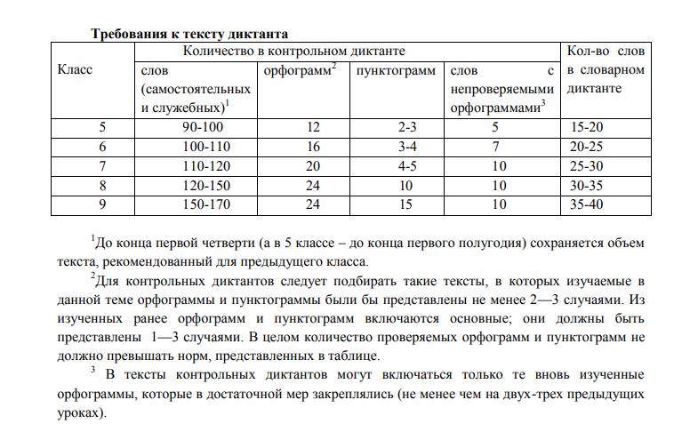 Диктант Терякова Ю. В.